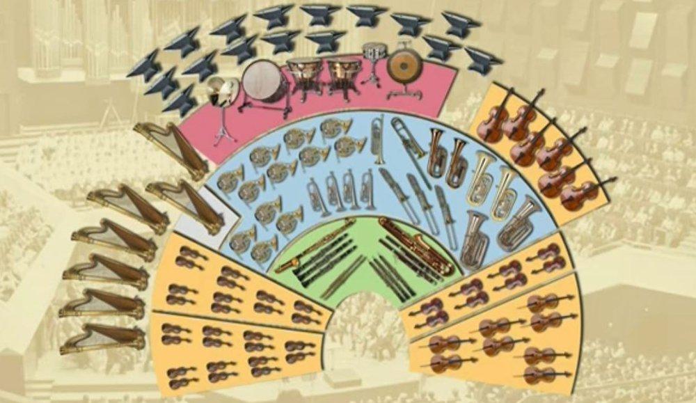 Orchesterbesetzung (Beispiel)