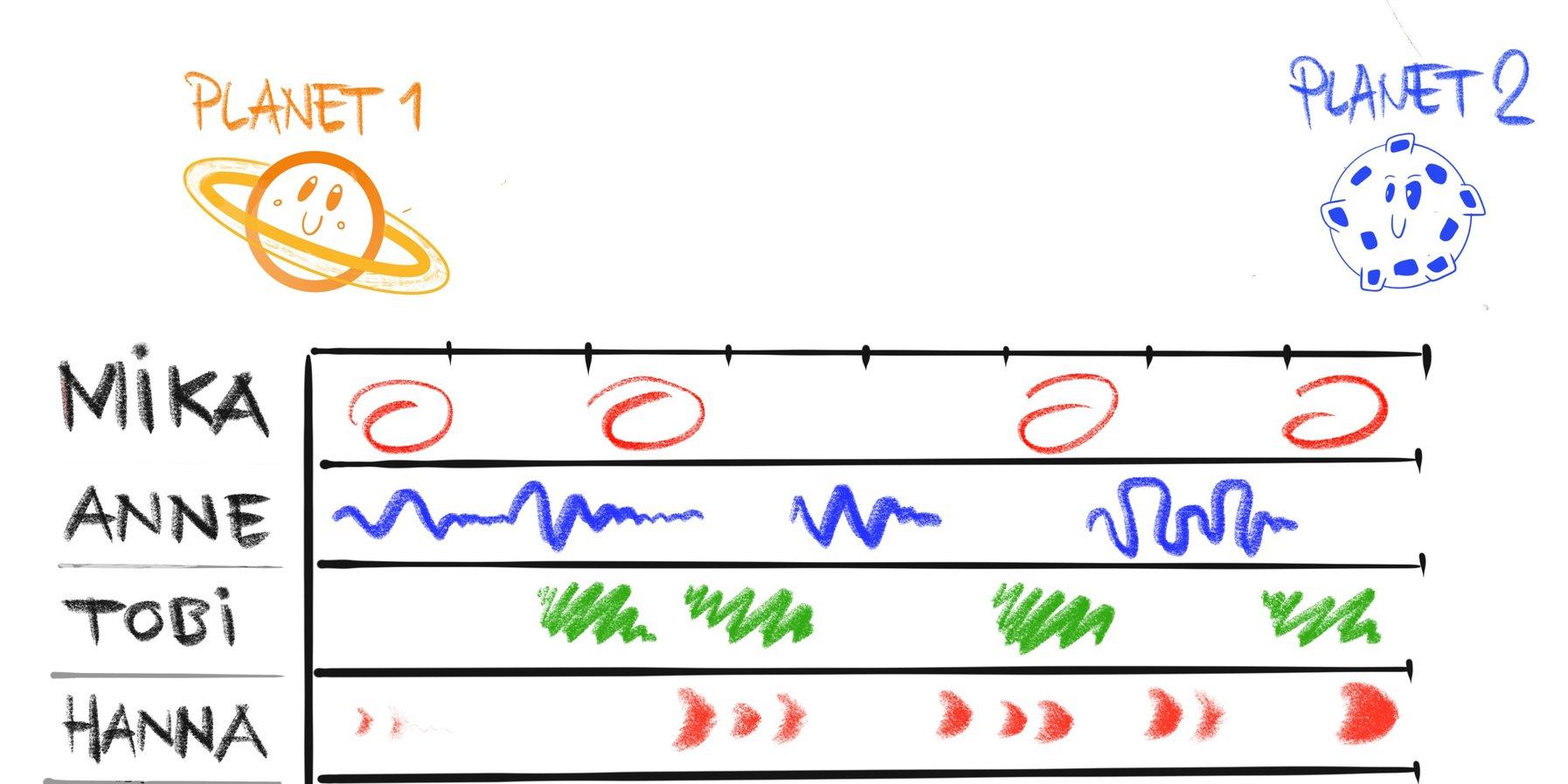 Grafische Partitur