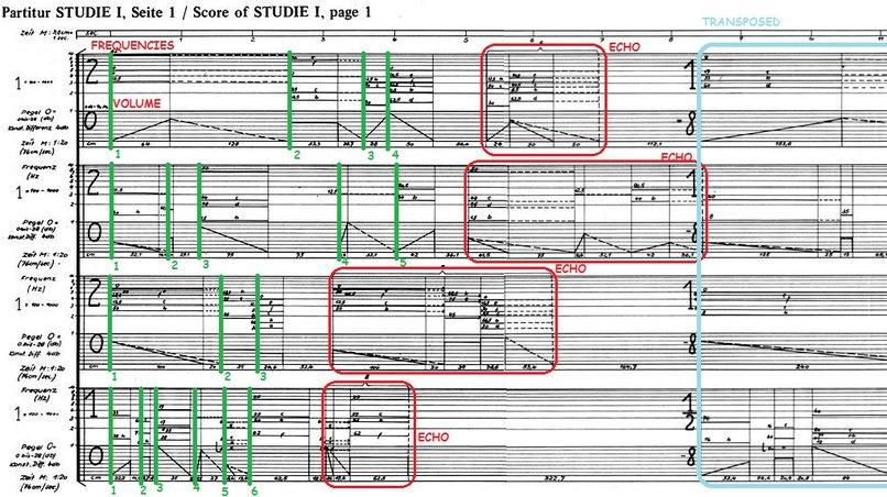 Score / Studie 1