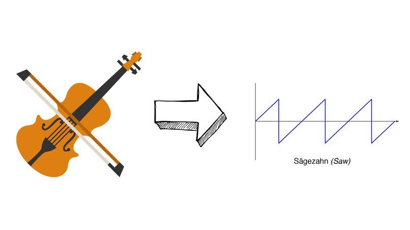 Wellenform einer Geige